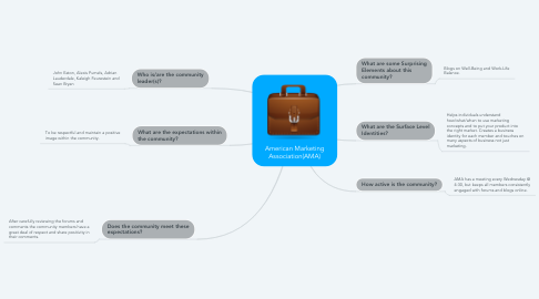 Mind Map: American Marketing Association(AMA)