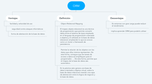 Mind Map: ORM