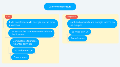 Mind Map: Calor y temperatura