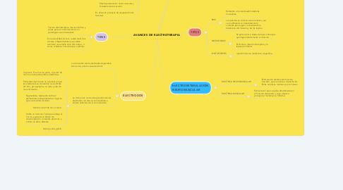 Mind Map: AVANCES DE ELECTROTERAPIA
