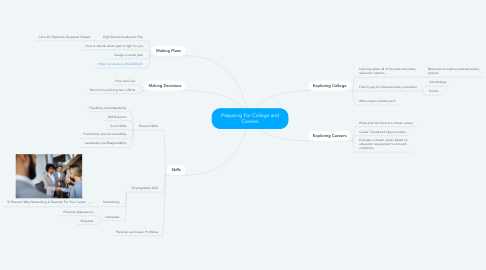 Mind Map: Preparing For College and Careers