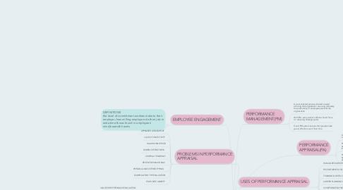 Mind Map: PERFOMANCE MANAGEMENT  & APPRAISAL