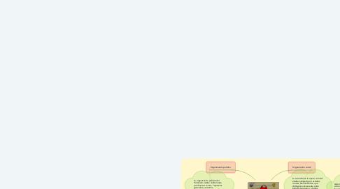 Mind Map: Organización del Virreinato.