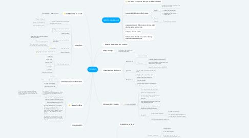 Mind Map: FIGADO