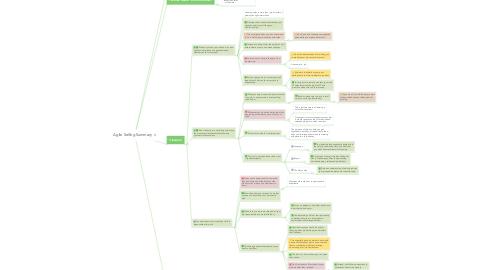 Mind Map: Agile Selling Summary