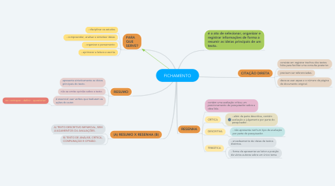 Mind Map: FICHAMENTO