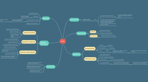 Mind Map: ISPA