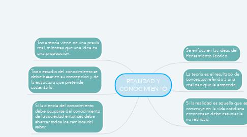 Mind Map: REALIDAD Y CONOCIMIENTO