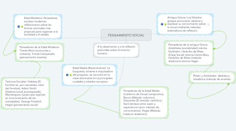 Mind Map: PENSAMIENTO SOCIAL
