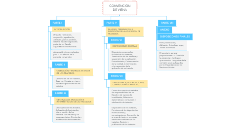 Mind Map: CONVENCIÓN DE VIENA
