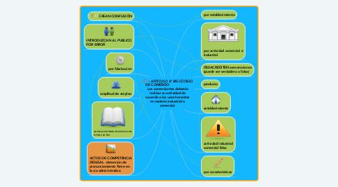 Mind Map: ARTÍCULO 6° BIS CÓDIGO DE COMERCIO                     Los comerciantes deberán realizar su actividad de acuerdo a los usos honestos en materia industrial o comercial.