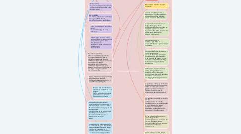 Mind Map: Estudios epidemiológicos