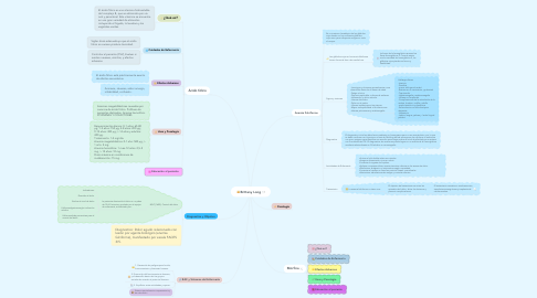 Mind Map: Brittany Long