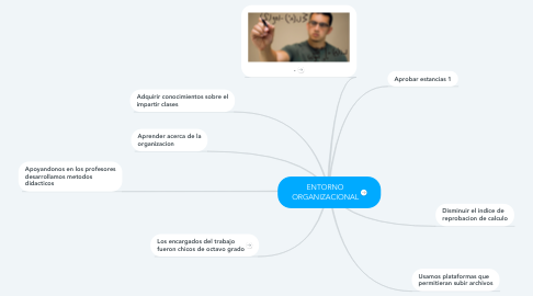 Mind Map: ENTORNO ORGANIZACIONAL