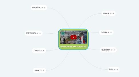 Mind Map: REGIONES NATURALES