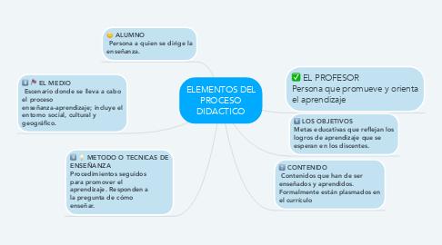Mind Map: ELEMENTOS DEL PROCESO DIDACTICO