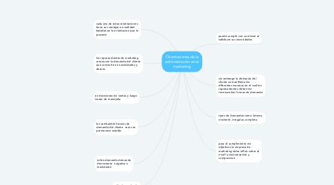 Mind Map: Orientaciones de la administración en el marketing