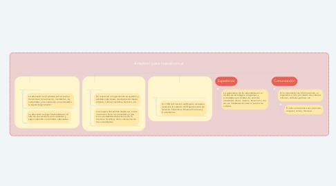 Mind Map: Analizar para transformar