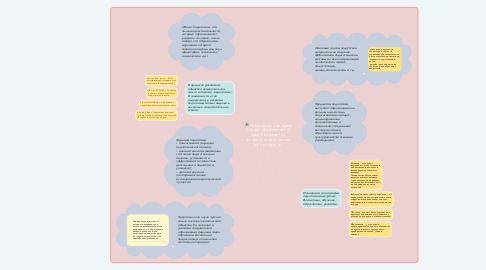 Mind Map: Педагогика - как наука изучает образования и средства развития человека на протяжении всей его жизни.
