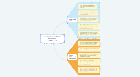 Mind Map: The Commonwealth and Restoration  (1649-1713)