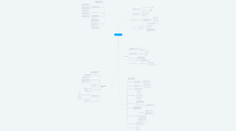 Mind Map: ¿De que vivimos?