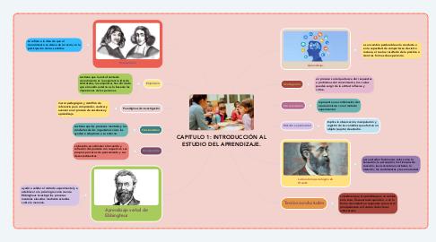 Mind Map: CAPITULO 1: INTRODUCCIÓN AL ESTUDIO DEL APRENDIZAJE.