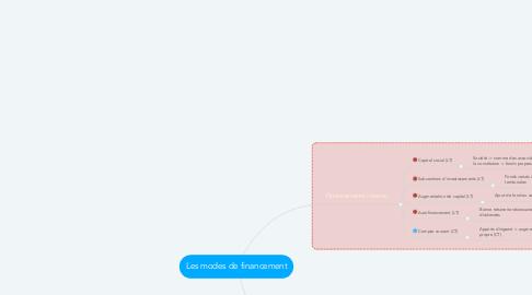 Mind Map: Les modes de financement