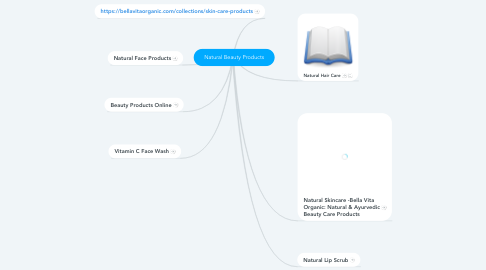 Mind Map: Natural Beauty Products