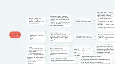 Mind Map: Concepção de saúde