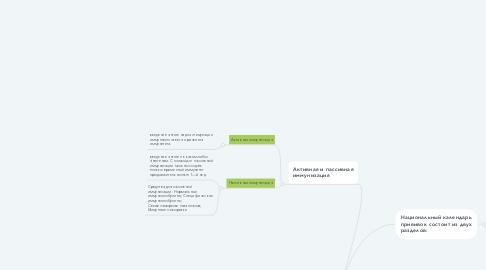 Mind Map: Больничная гигиена