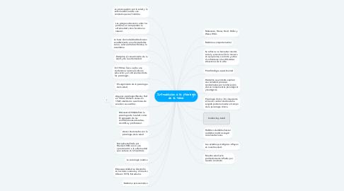 Mind Map: Introducción a la psicología de la salud