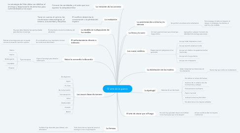 Mind Map: El arte de la guerra