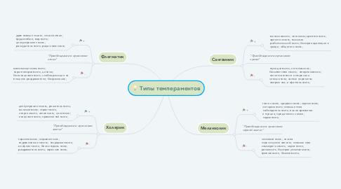 Mind Map: Типы темпераментов