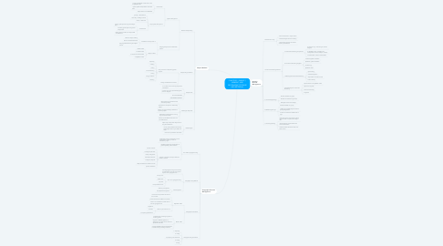 Mind Map: CHAPTER 5 : SUBJECT, NUMERIC AND GEOGRAPHIC STORAGE AND RETRIEVAL