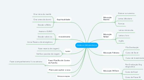 Mind Map: FAMILIA ORGANIZADA