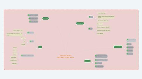 Mind Map: MATERI BAHASA INDONESIA PASCA-UTS
