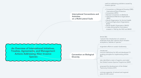 Mind Map: An Overview of International Initiatives,  Treaties, Agreements, and Management  Actions Addressing Alien Invasive  Species