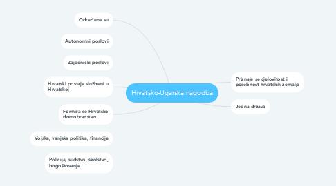 Mind Map: Hrvatsko-Ugarska nagodba