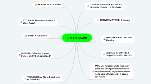 Mind Map: il CICLISMO