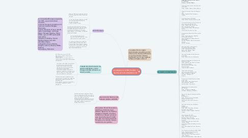 Mind Map: ALIANZAS ENTRE PAÍSES Y BLOQUES ECONÓMICOS
