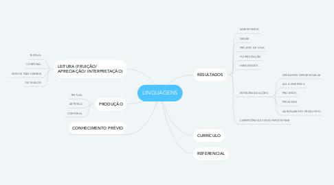 Mind Map: LINGUAGENS