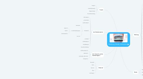 Mind Map: Kleidung, Mode, einkaufen