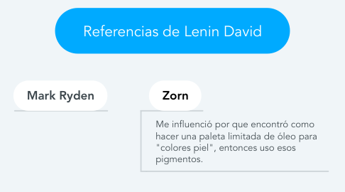 Mind Map: Referencias de Lenin David