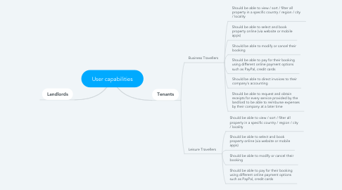 Mind Map: User capabilities