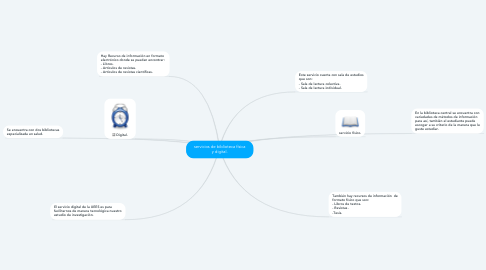 Mind Map: servicios de biblioteca física y digital.