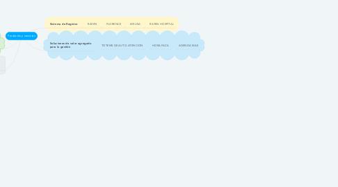 Mind Map: Productos y servicios