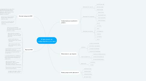 Mind Map: Маркетингова Інформаційна система
