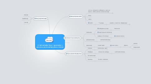Mind Map: 2. tehnoloske faze i operacije u procesu proizvodnje ploca iverica