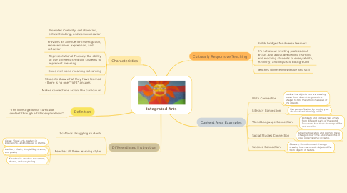 Mind Map: Integrated Arts