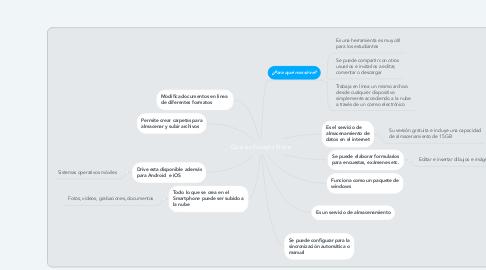 Mind Map: Que es Google Drive